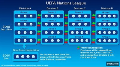 UEFA Nations League explained: How the new European tournament will work | Daily Mail Online