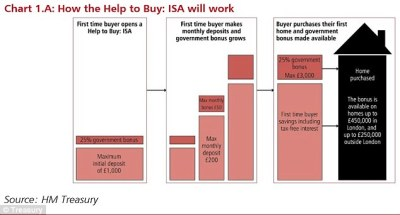 Saving up for your first home? How to use the new Help to Buy Isa for a £6,000 boost to your ...