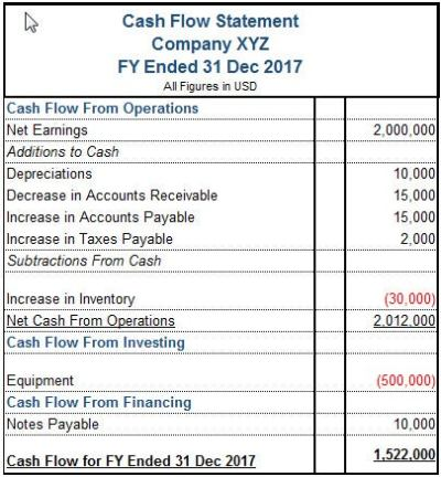 What Is A Cash Flow Statement?