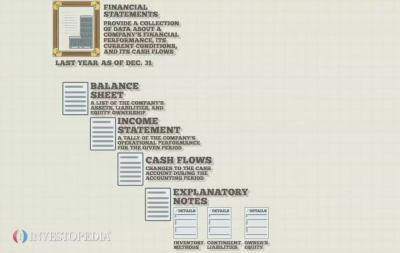 Financial Statements - Video | Investopedia