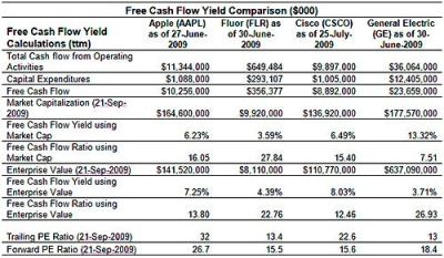 Free Cash Flow Yield: The Best Fundamental Indicator | Investopedia