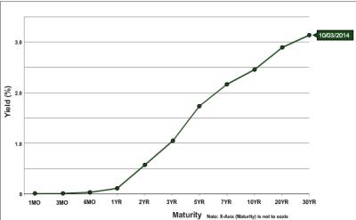 Treasury Yield Curve Chart - Yield curve wikipedia - ayucar