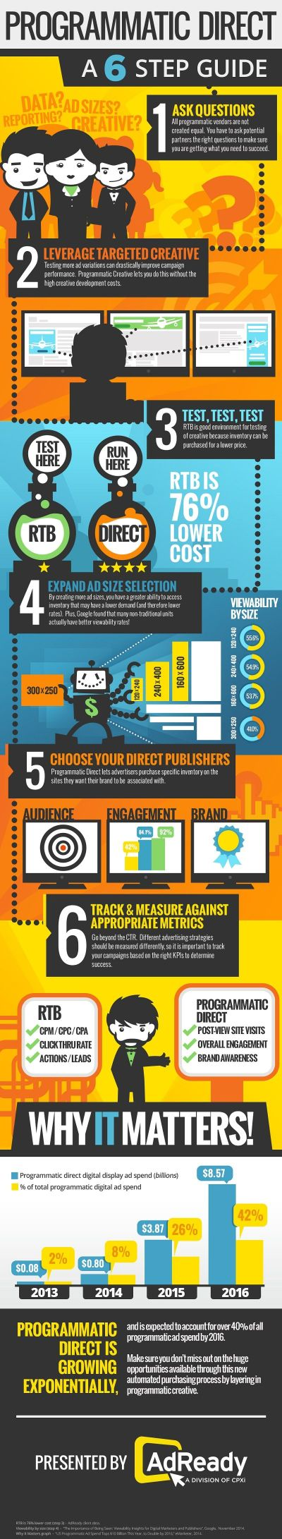 Advertising - A Six-Step Guide to Programmatic Direct [Infographic] : MarketingProfs Article