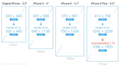 iOS background image height width in Xcode for 1x, 2x, 3x - Ask Different