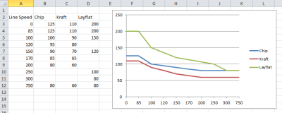 charts - Drawing a line graph in Excel with a numeric x-axis - Super User