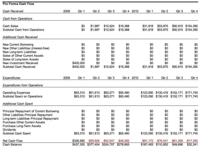 4 Pro Forma Budget Templates - Excel xlts