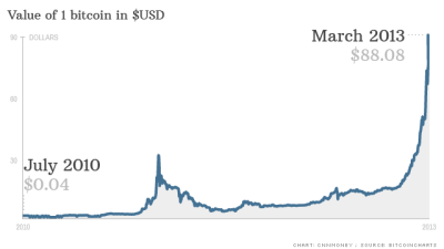 Chart Of Bitcoin Value June 2019