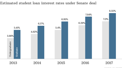 The Media is Failing to Acknowledge that Student Loans are Actually Rising | Alternet