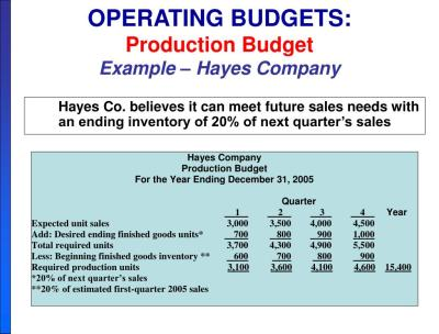 PPT - Chapter 9 BUDGETING PowerPoint Presentation - ID:270221