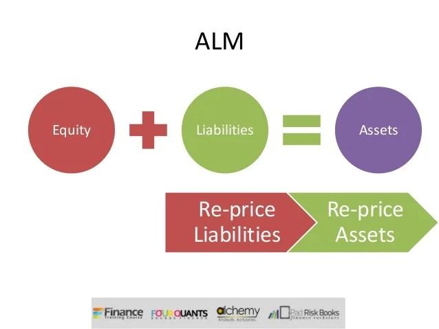 Asset Liability Management - Intro