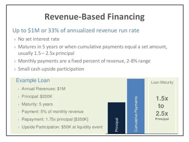 Altnerative Startup Financing Options