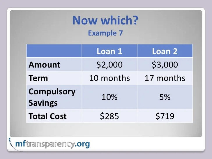 APR vs Total Cost of Credit
