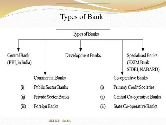 Distinguish between Public Sector Banks & Private Sector Banks.