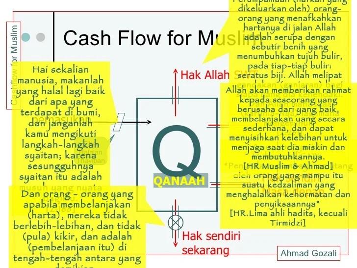 Cash Flow For Muslim (in Indonesia language)