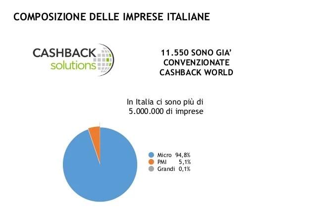 Cashback world: uno strumento di marketing avanzato anche per le PMI
