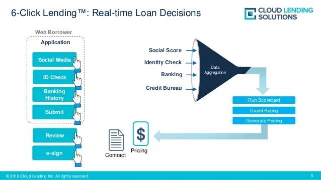 Loan Origination Software - CL Originate | Cloud Lending Solutions