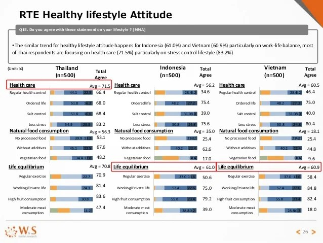 Comparative report on healthy food in thailand, indonesia ...