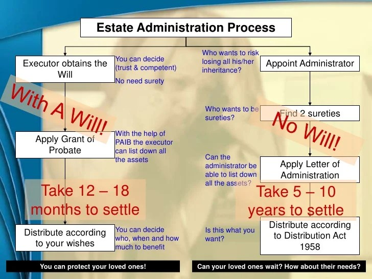 Estate Administration Process