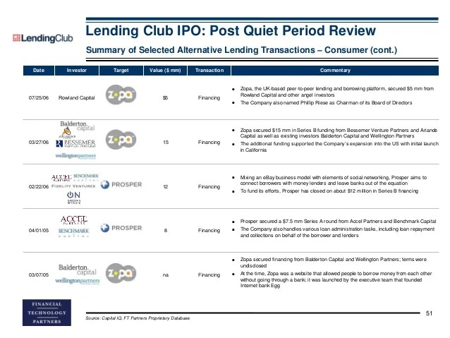 Lending Club Consumer Review | 2017, 2018, 2019 Ford Price, Release Date, Reviews