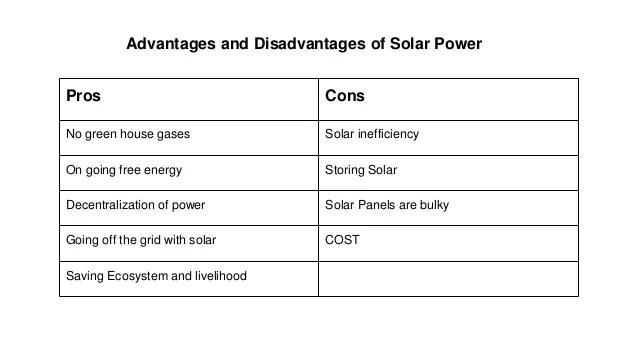 Maths in Solar Power - Group H