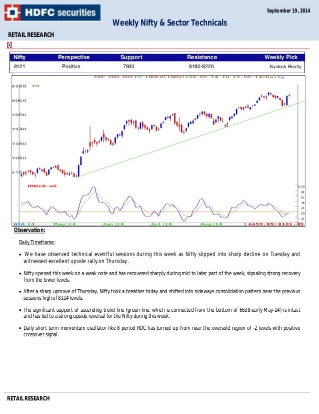 Nifty: Bulls to hold prices at the higher levels - HDFC Sec