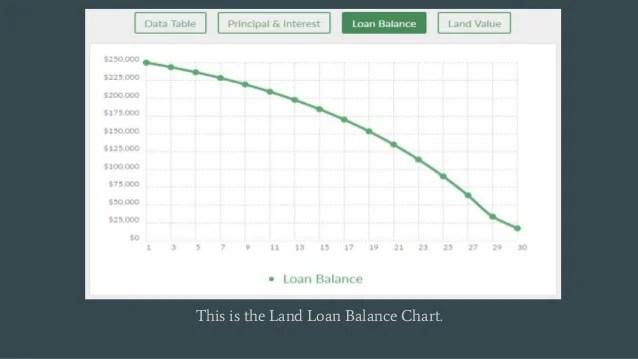 Land Loan Calculator | Land Mortgage Calculator
