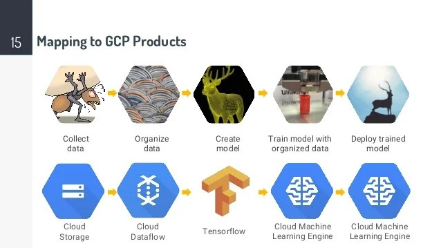 Machine learning at scale with Google Cloud Platform