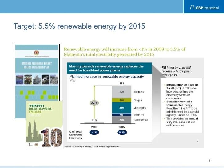Renewable Energy in Malaysia - pdfsdocnts.x.fc2.com