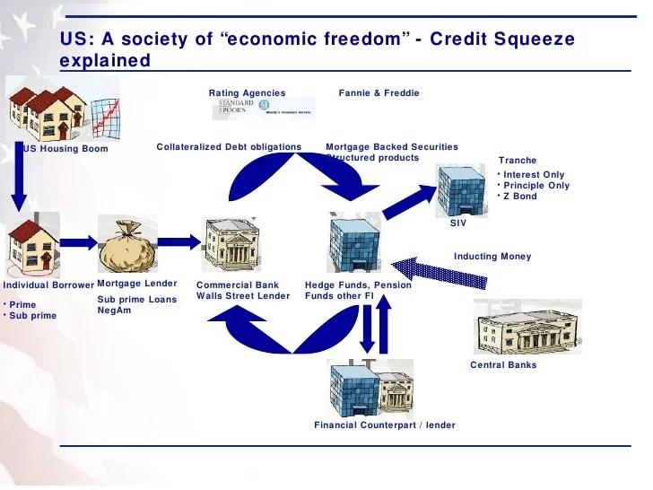Subprime Mortgage Effect on the Economy? - reportthenews692.web.fc2.com
