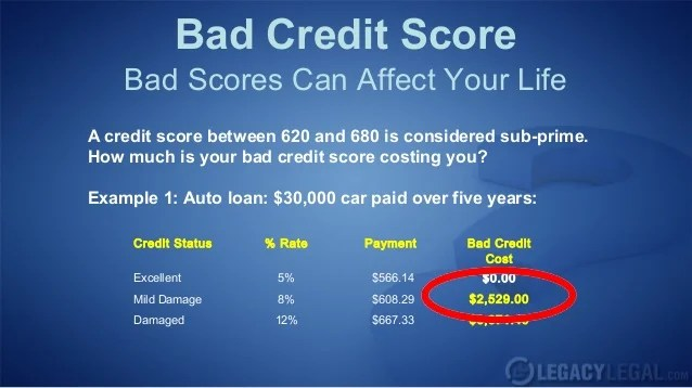 What Is Considered A Bad Credit Score?