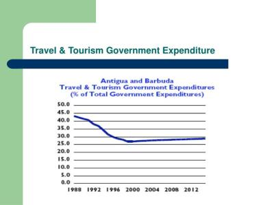 PPT - Benefits of Tourism PowerPoint Presentation - ID:4349384