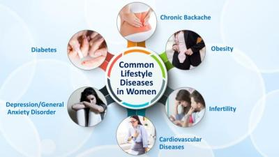 PPT - Lifestyle Diseases - An Emerging Issue in Working ...