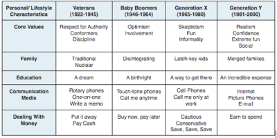 Blatantly Incorrect Generational Stereotypes ...