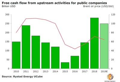 E&P Sector Hits Record Free Cash Flow