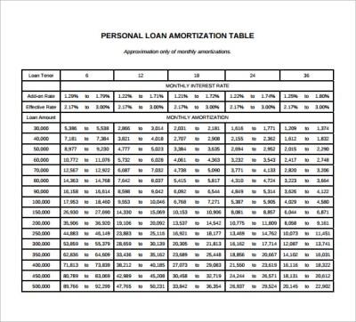 10+ Amortization Schedule Calculator Samples | Sample Templates