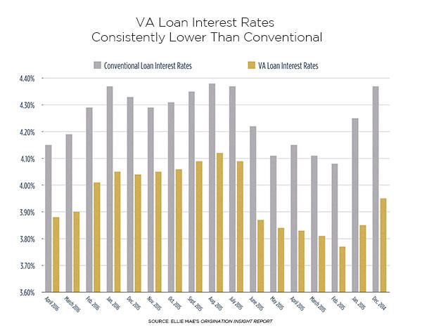 Are VA Loan Rates and Costs Lower? | Military.com