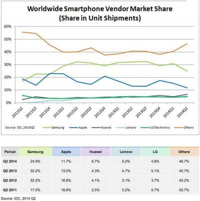Huawei, Lenovo: Top 4 Smartphone Vendor in Q2 2014 — China Internet Watch