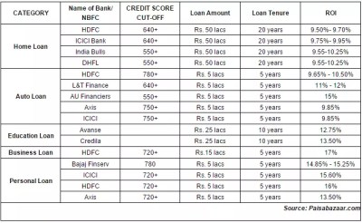 How to get loans even with a low credit score