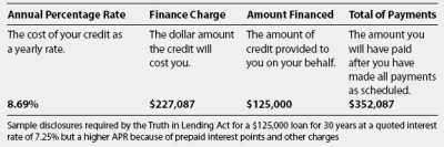 Annual percentage rate financial definition of Annual percentage rate
