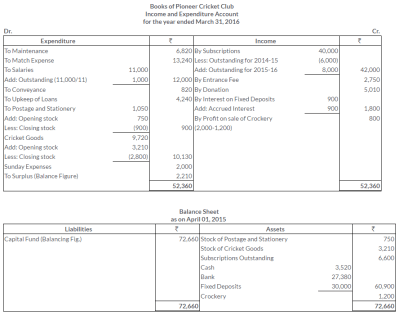 TS Grewal Solutions for Financial Statements of Not-for-Profit Organisations Class 11 ...