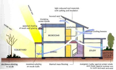 GREEN BUILDING 101: Energy & Atmosphere – Keeping Cool and ...