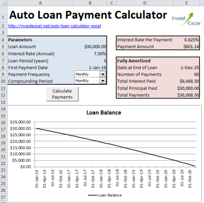 Calculate Auto Loan Payments in Excel