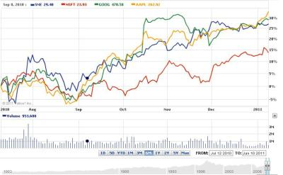 What Covestor Managers are Buying: Microsoft (MSFT, SNE, AAPL, GOOG)