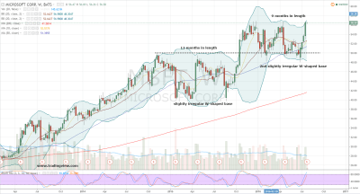Microsoft Stock: Time to Position for a MSFT Breakout | InvestorPlace