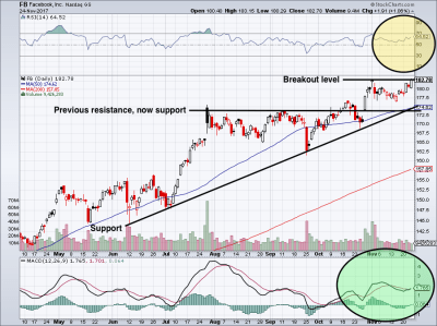 FB Stock: Why Facebook Inc Is on the Verge of a Massive Breakout | InvestorPlace