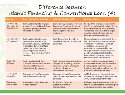 The Difference Between Islamic Banking Financing and Conventional Banking Loans   Islamic ...