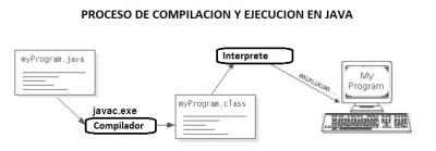 Proceso de Compilación « curso de java