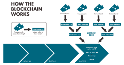 Blockchain Technology and Distributed Energy Grids