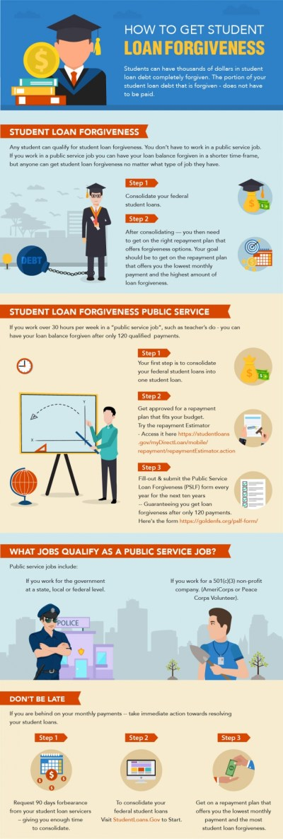 The Ultimate Guide On How To Get Student Loan Forgiveness (with InfoGraphic) | LCI Mag