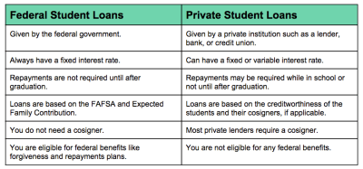Private Student Loans - 8 Best Options for 2018 | LendEDU